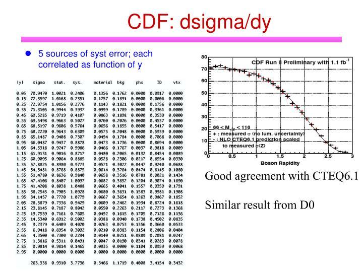 CDF: dsigma/dy
