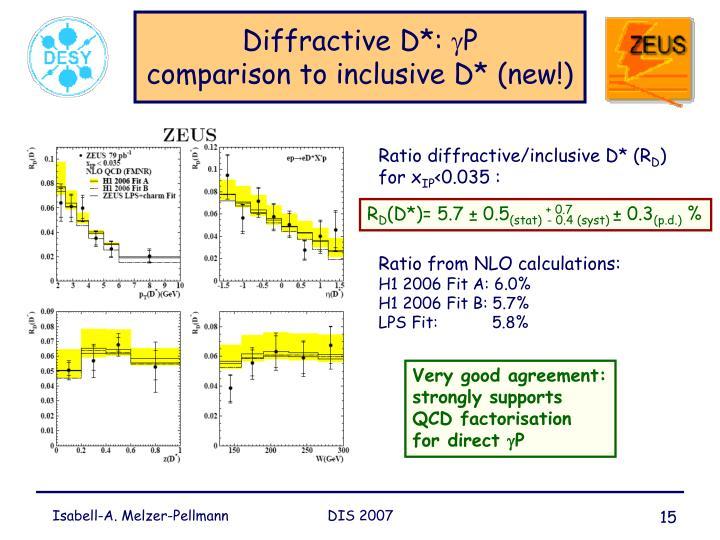 Diffractive D*: