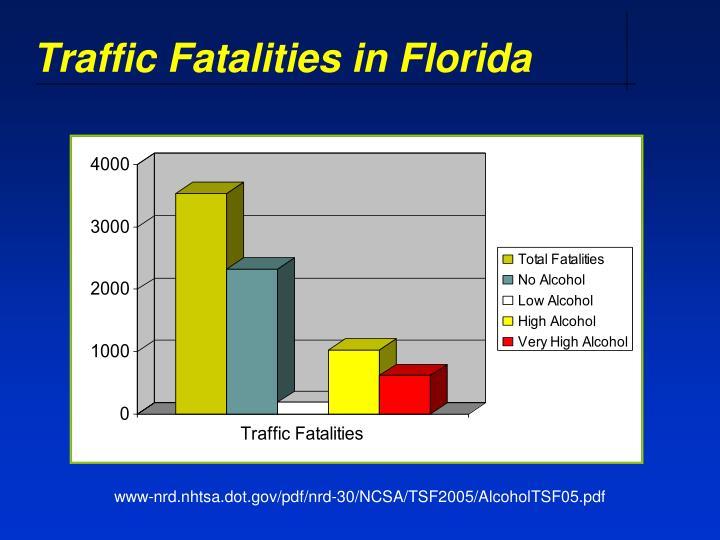 Traffic Fatalities in Florida