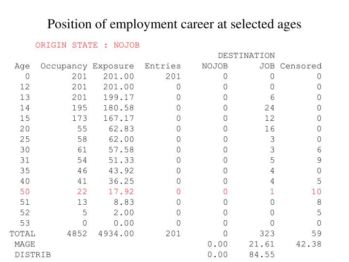 Position of employment career at selected ages