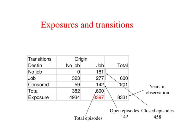 Exposures and transitions