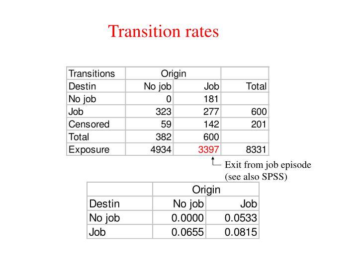Transition rates
