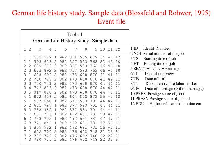 German life history study, Sample data (Blossfeld and Rohwer, 1995)