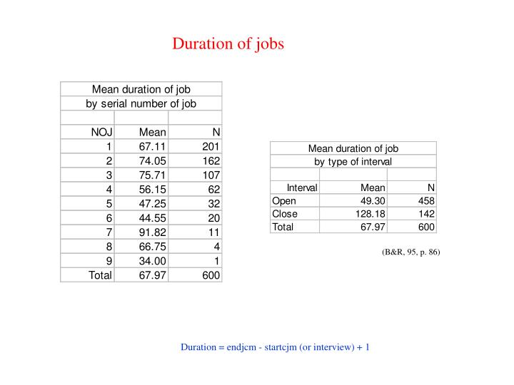 Duration of jobs