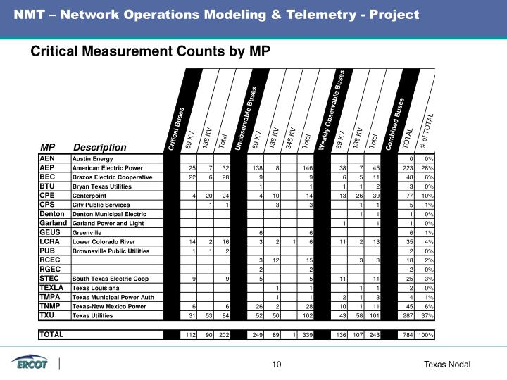 NMT – Network Operations Modeling & Telemetry - Project