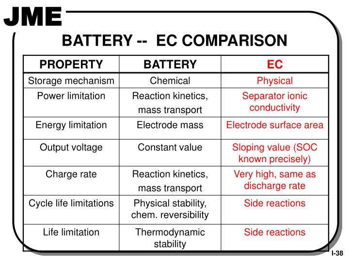 BATTERY --  EC COMPARISON