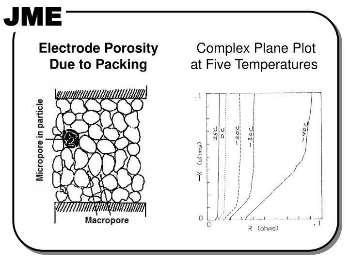 Electrode Porosity