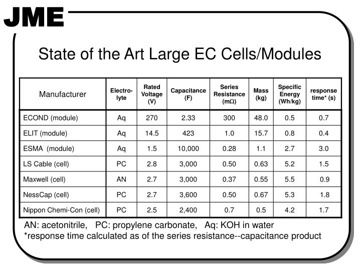 State of the Art Large EC Cells/Modules