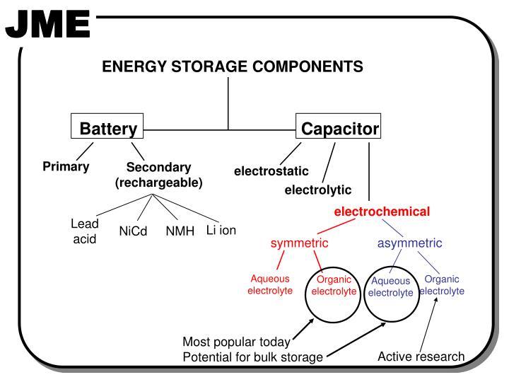ENERGY STORAGE COMPONENTS