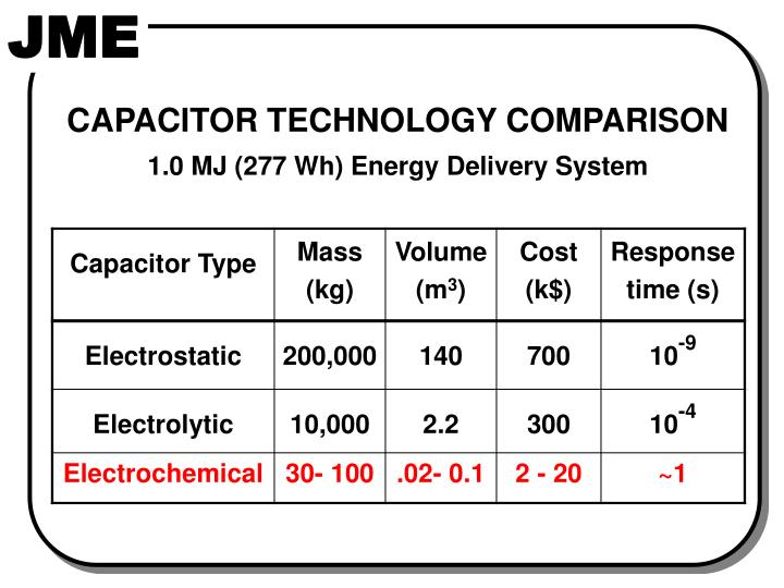 CAPACITOR TECHNOLOGY COMPARISON
