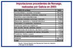 importaciones procedentes de noruega realizadas por galicia en 2003