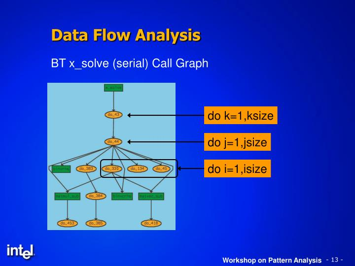 BT x_solve (serial) Call Graph