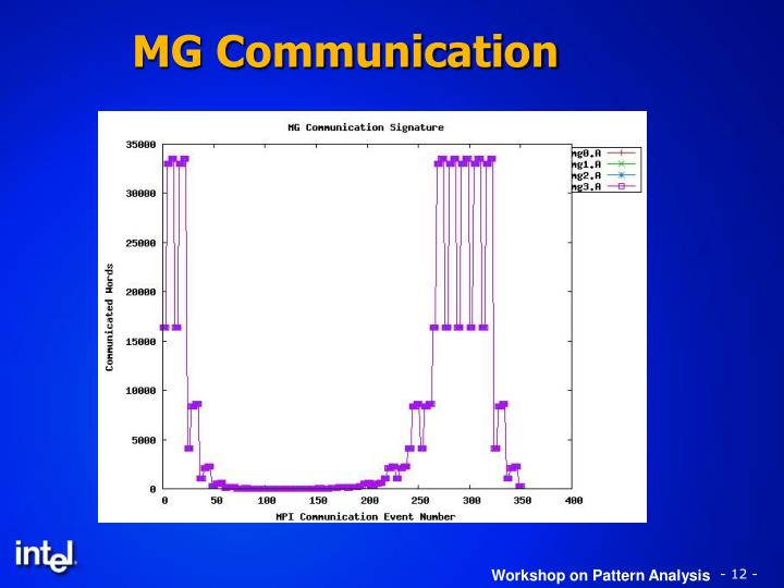 MG Communication