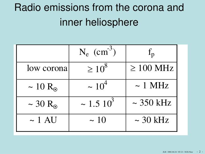 Radio emissions from the corona and  inner heliosphere