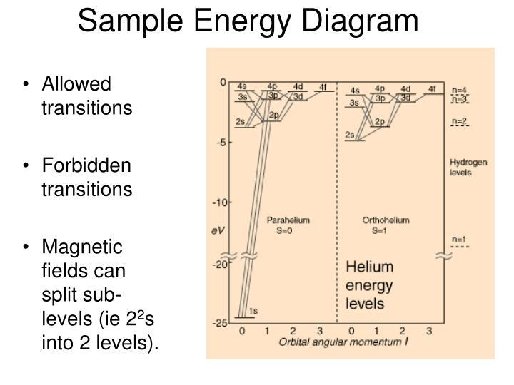 Sample Energy Diagram