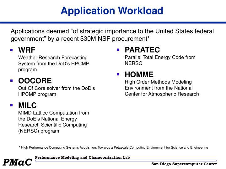 Application Workload