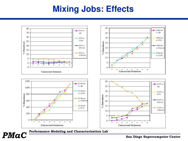 Mixing Jobs: Effects