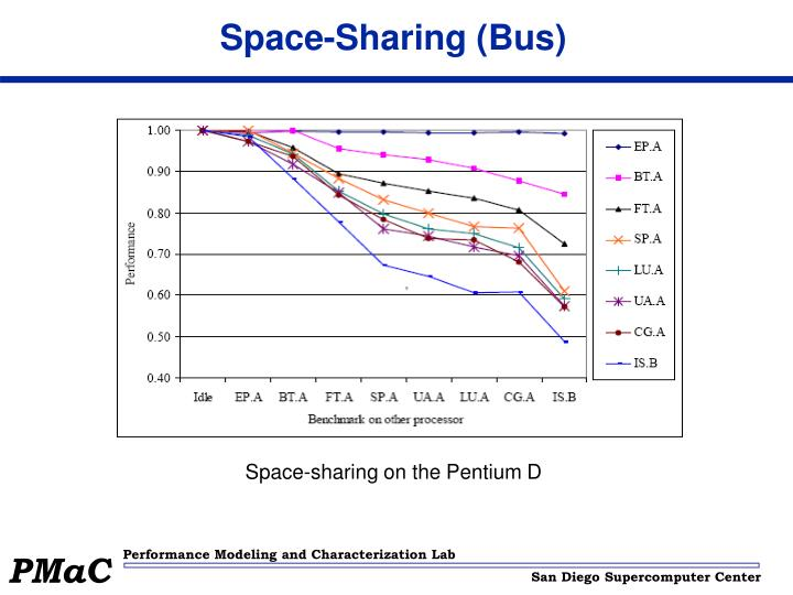 Space-sharing on the Pentium D