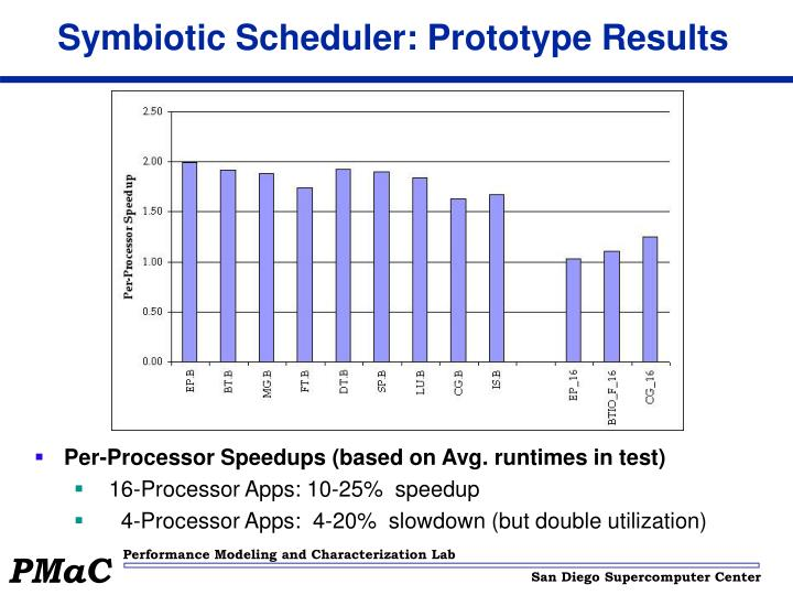 Symbiotic Scheduler: Prototype Results