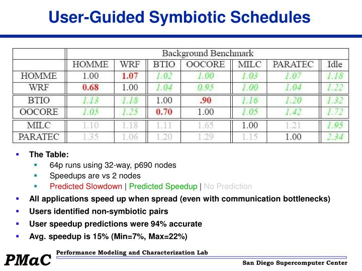 User-Guided Symbiotic Schedules