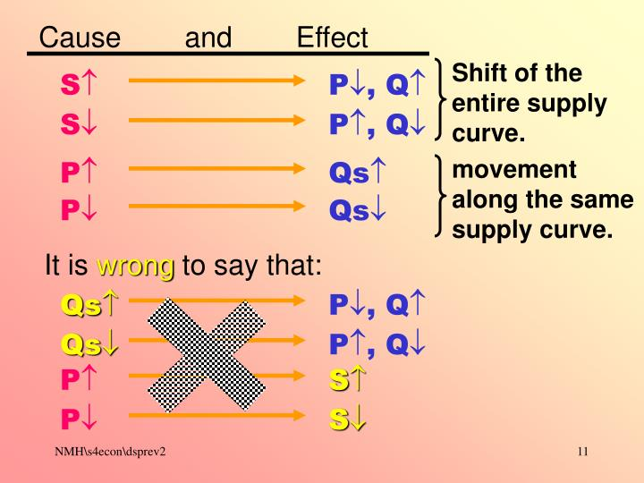 movement along the same supply curve.