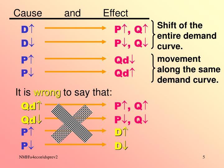 movement along the same demand curve.