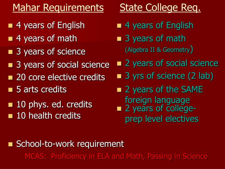 Mahar Requirements