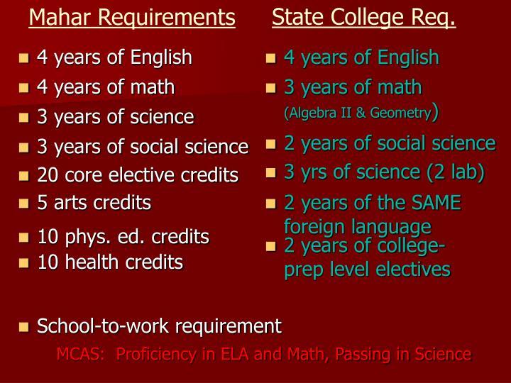 Mahar Requirements