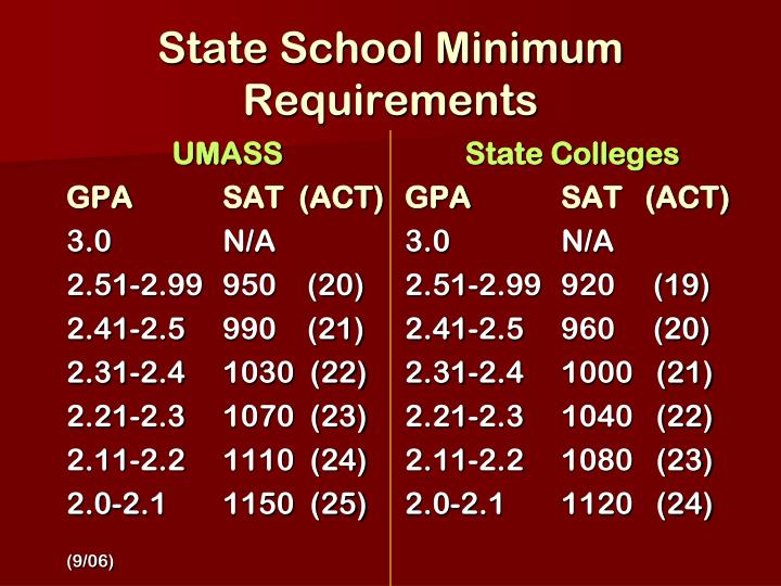 State School Minimum
