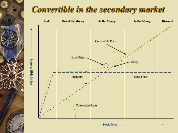 Convertible in the secondary market