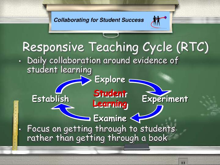 Responsive Teaching Cycle (