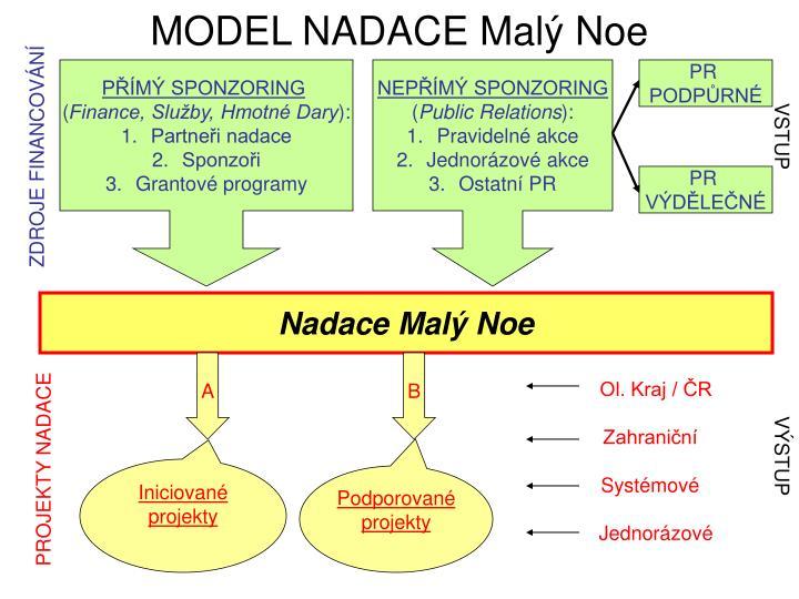 MODEL NADACE Malý Noe