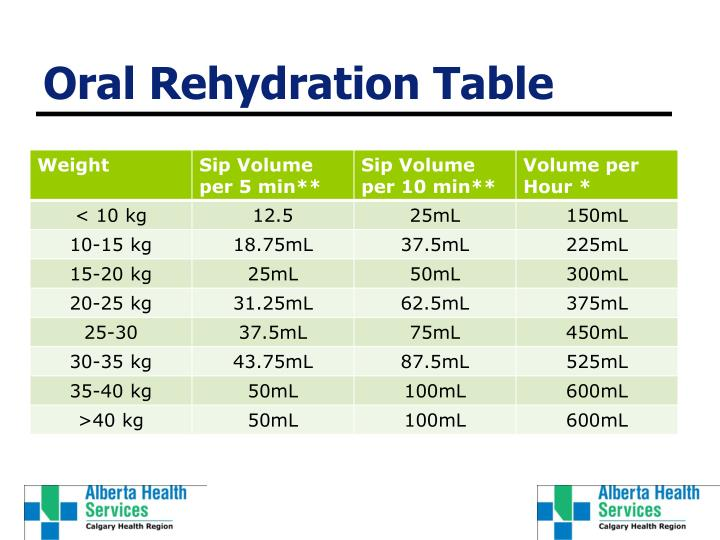 Oral Rehydration Table