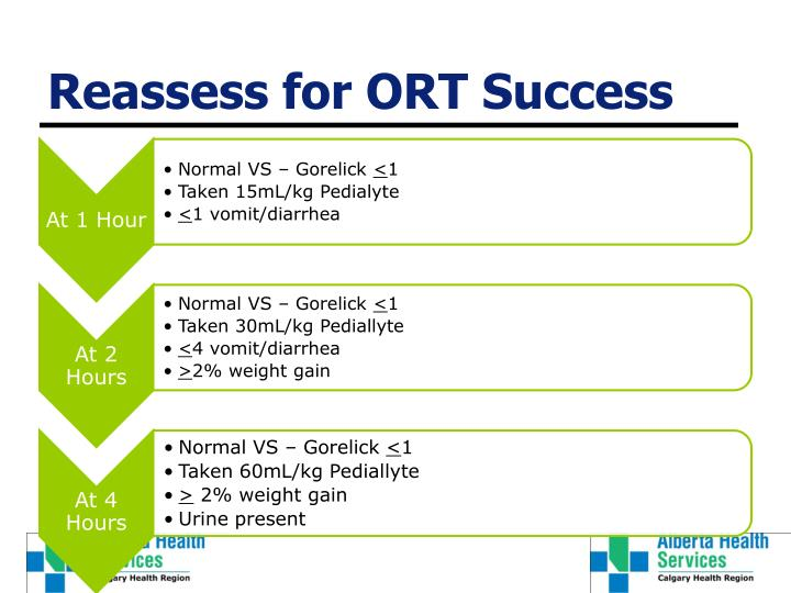 Reassess for ORT Success