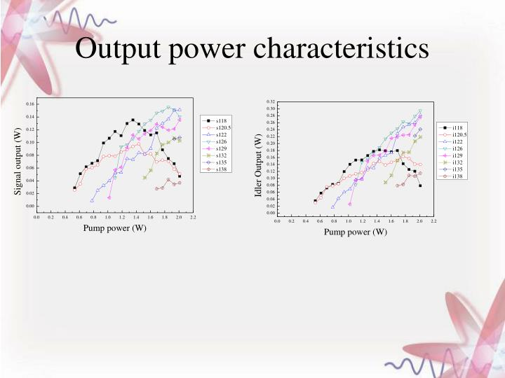 Output power characteristics