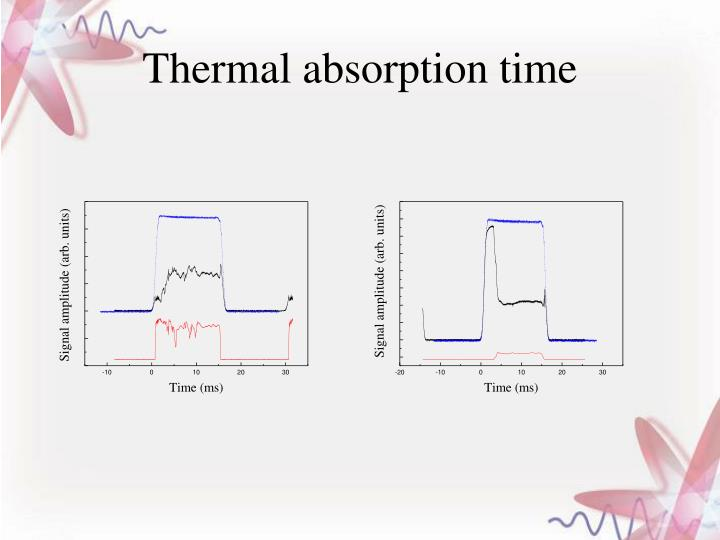 Thermal absorption time
