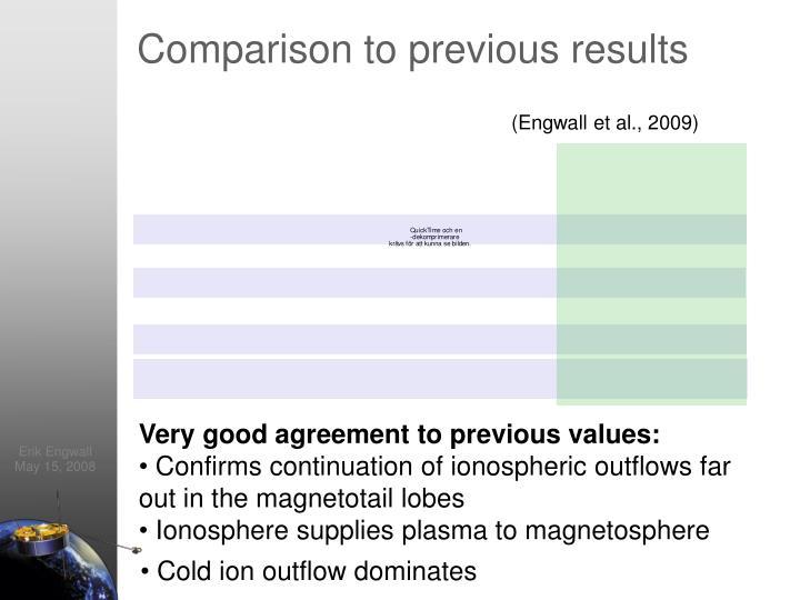 Comparison to previous results