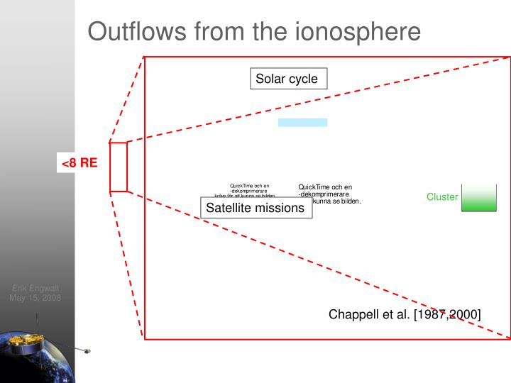 Outflows from the ionosphere