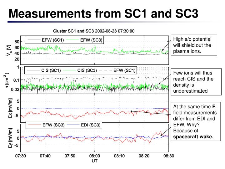Measurements from SC1 and SC3