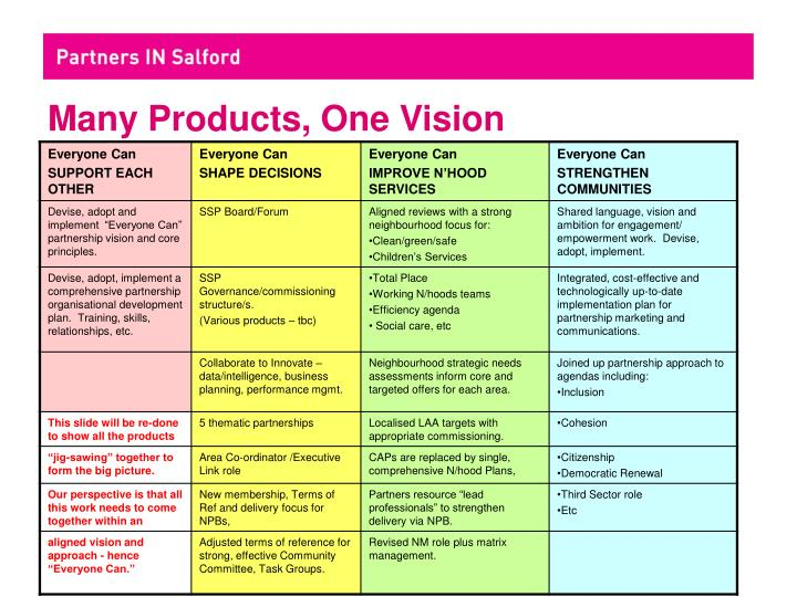 Many Products, One Vision