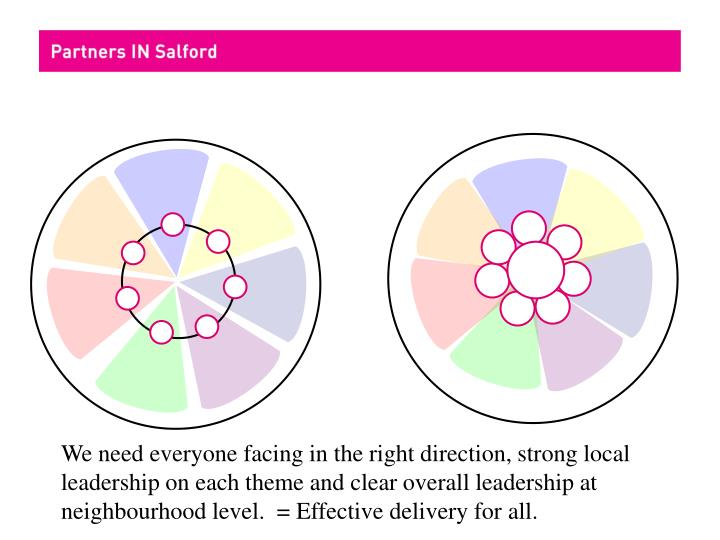 We need everyone facing in the right direction, strong local leadership on each theme and clear overall leadership at neighbourhood level.  = Effective delivery for all.