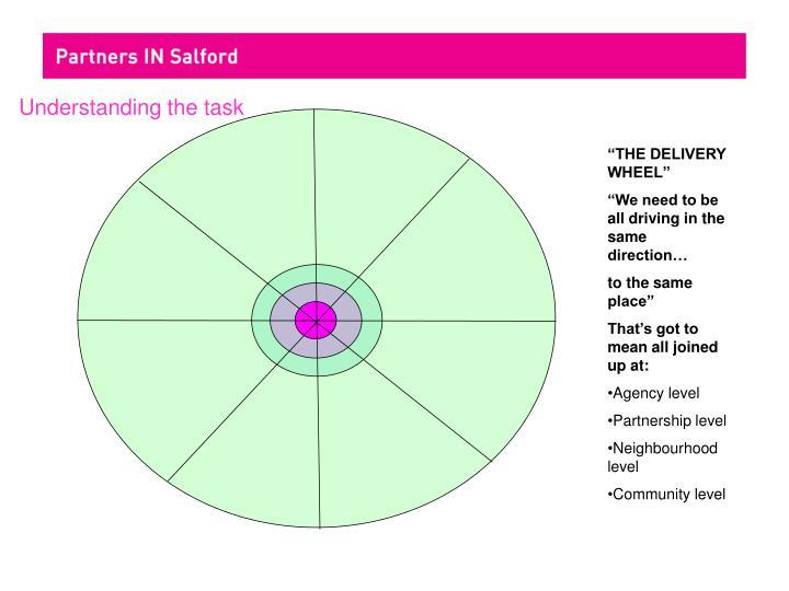 Understanding the task