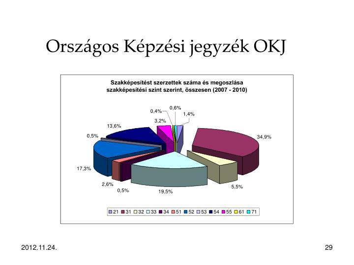 Országos Képzési jegyzék OKJ