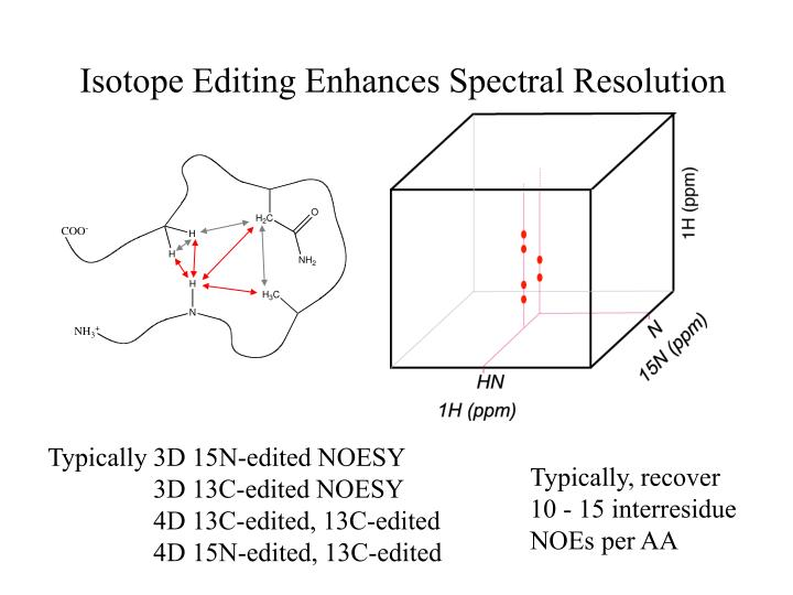 Isotope Editing Enhances Spectral Resolution