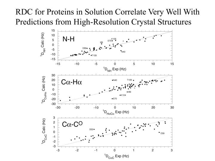 RDC for Proteins in Solution Correlate Very Well With