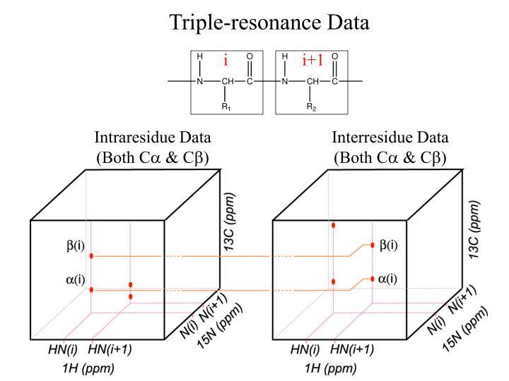 Triple-resonance Data