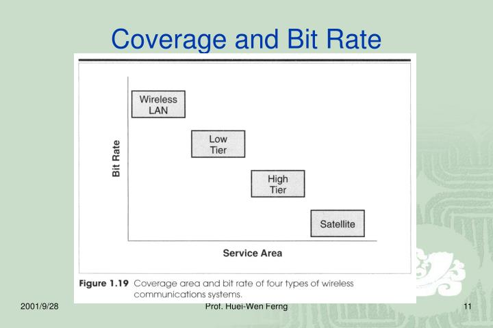 Coverage and Bit Rate