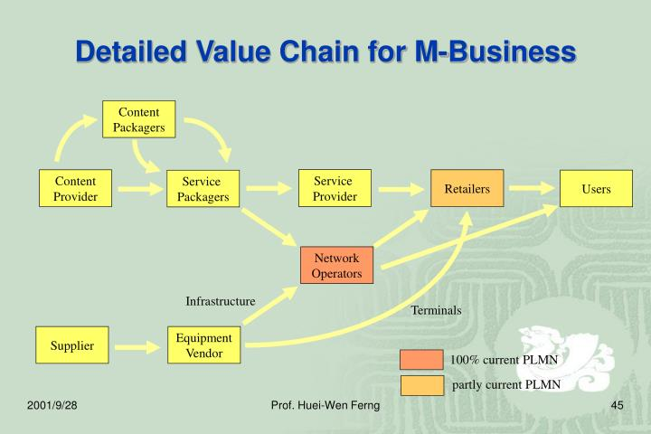 Detailed Value Chain for M-Business