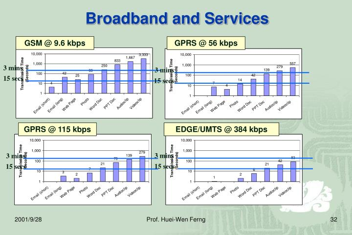 Broadband and Services