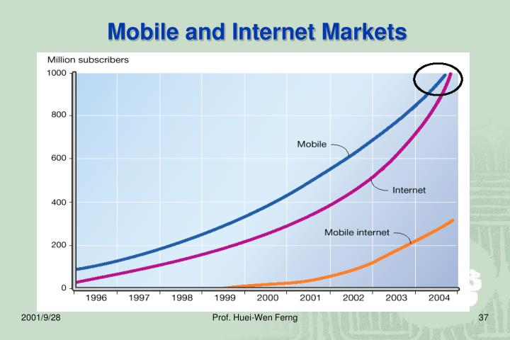 Mobile and Internet Markets